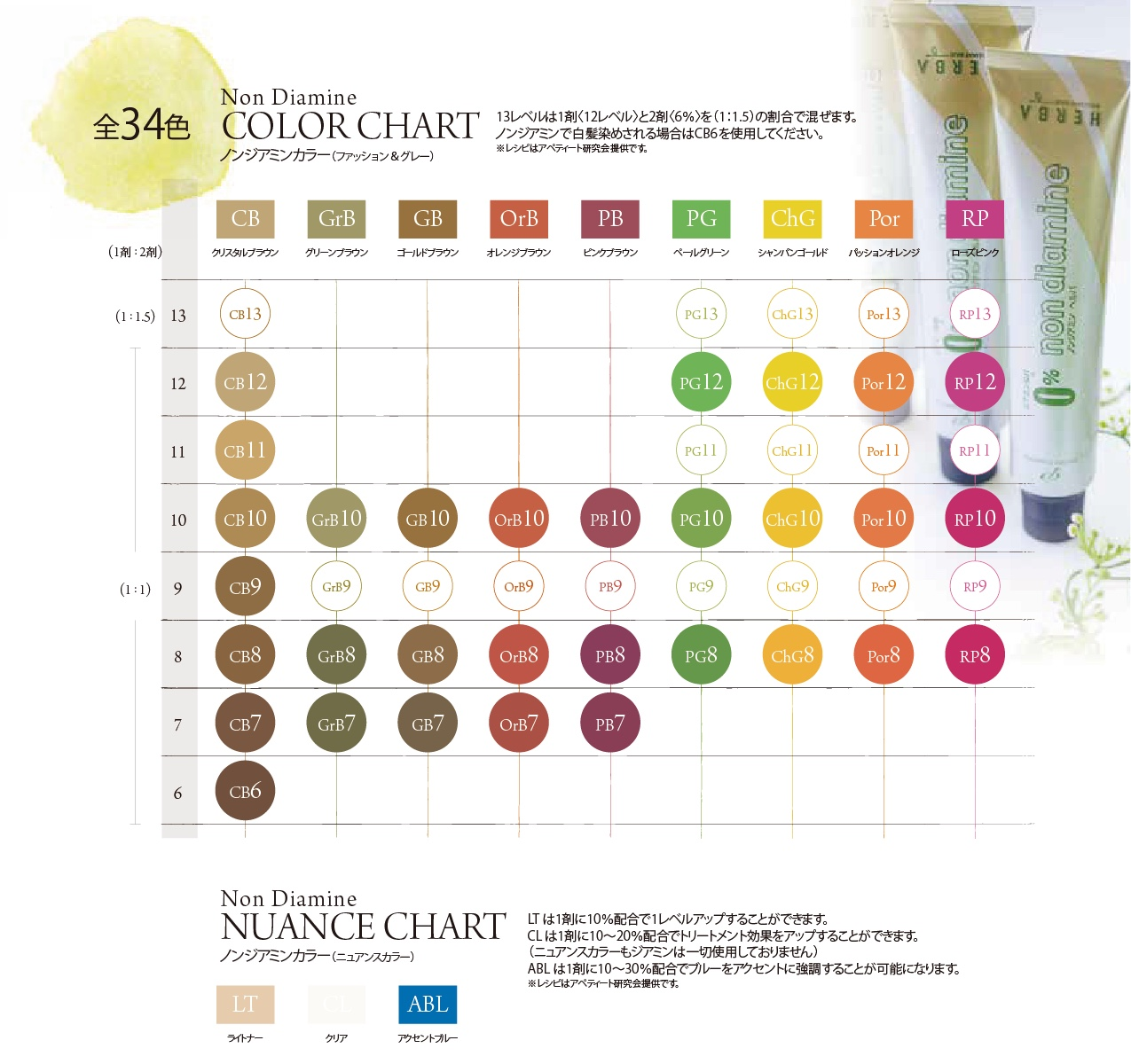 Non Diamine HERBA color_chart34